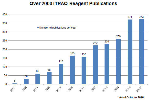 iTRAQ Reagents in Action